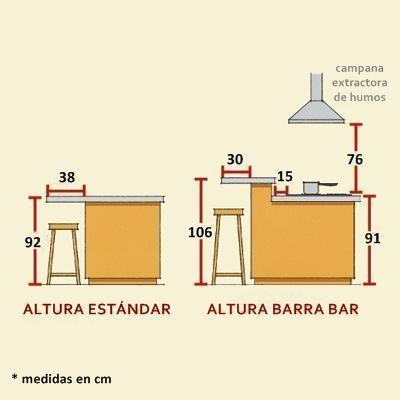 Barras de cocina qu altura es la correcta cocinas for Medidas estandar isla cocina